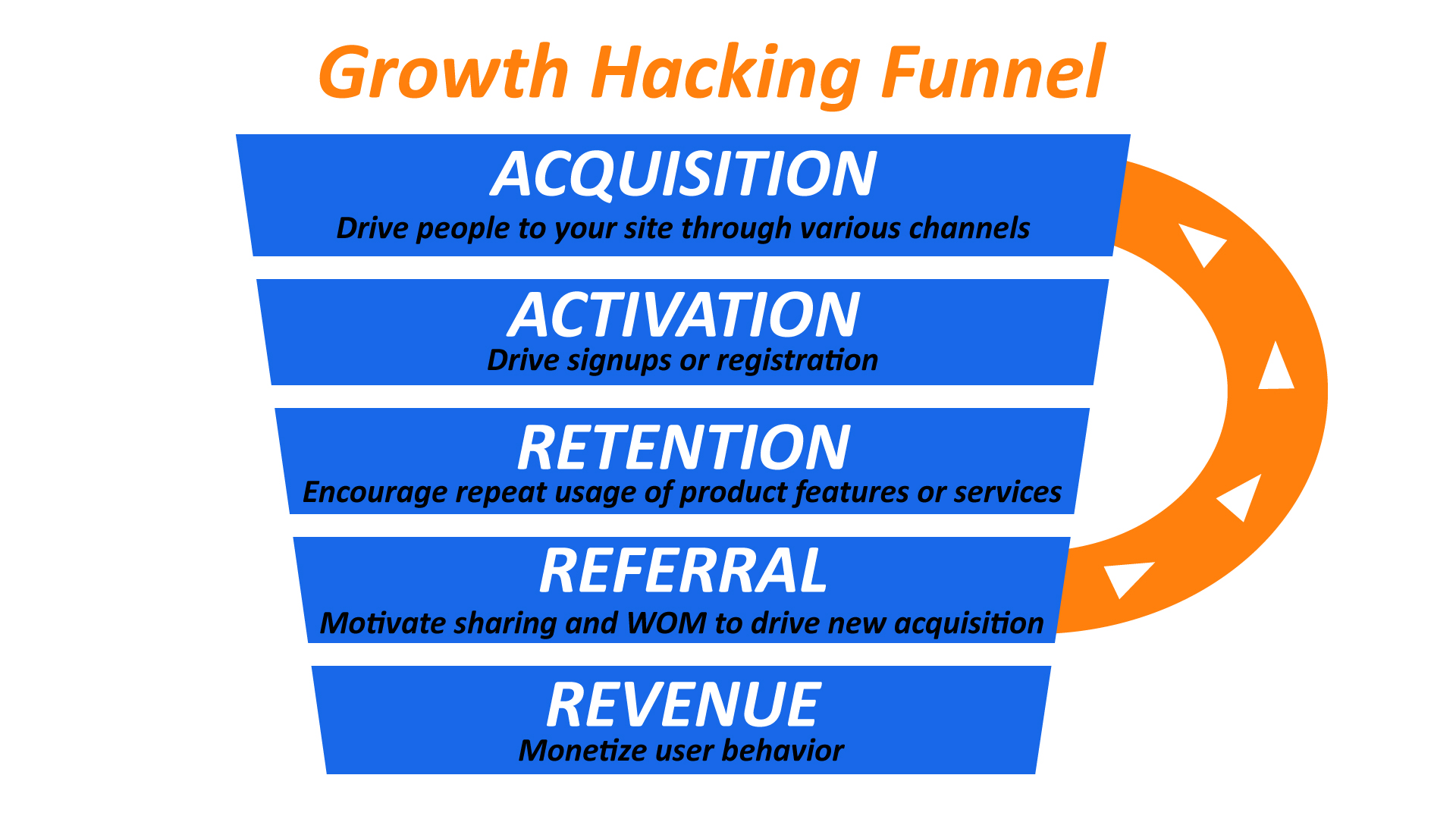 Growth Hacking: Redifining Digital Marketing