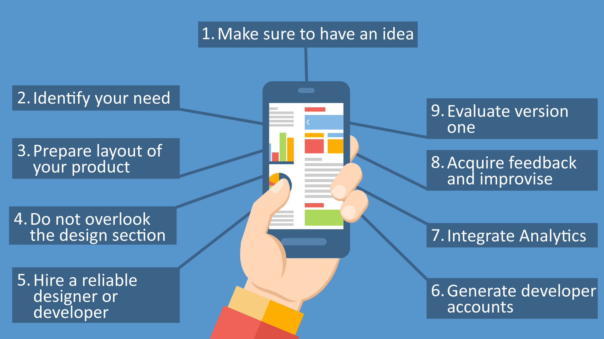 Steps To Follow For Building Your First Mobile App
