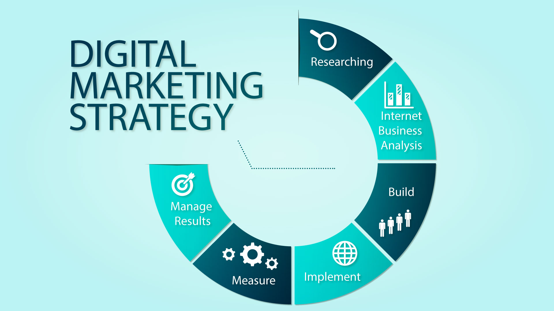 Steps to create digital marketing strategy framework for Sales marketing tactics