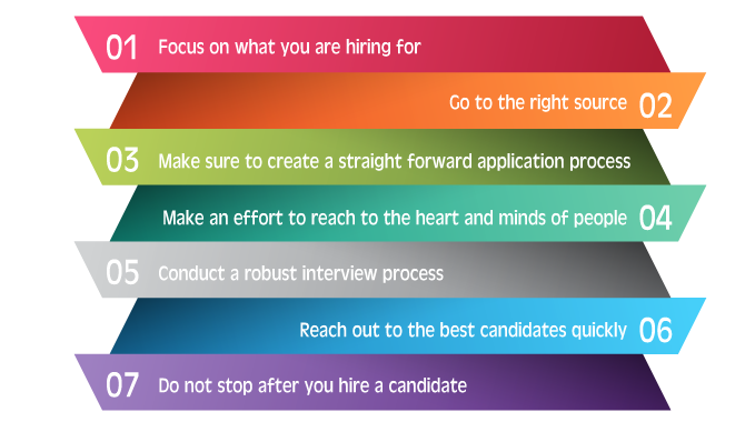 How to Develop a Recruitment Strategy for Your Business?
