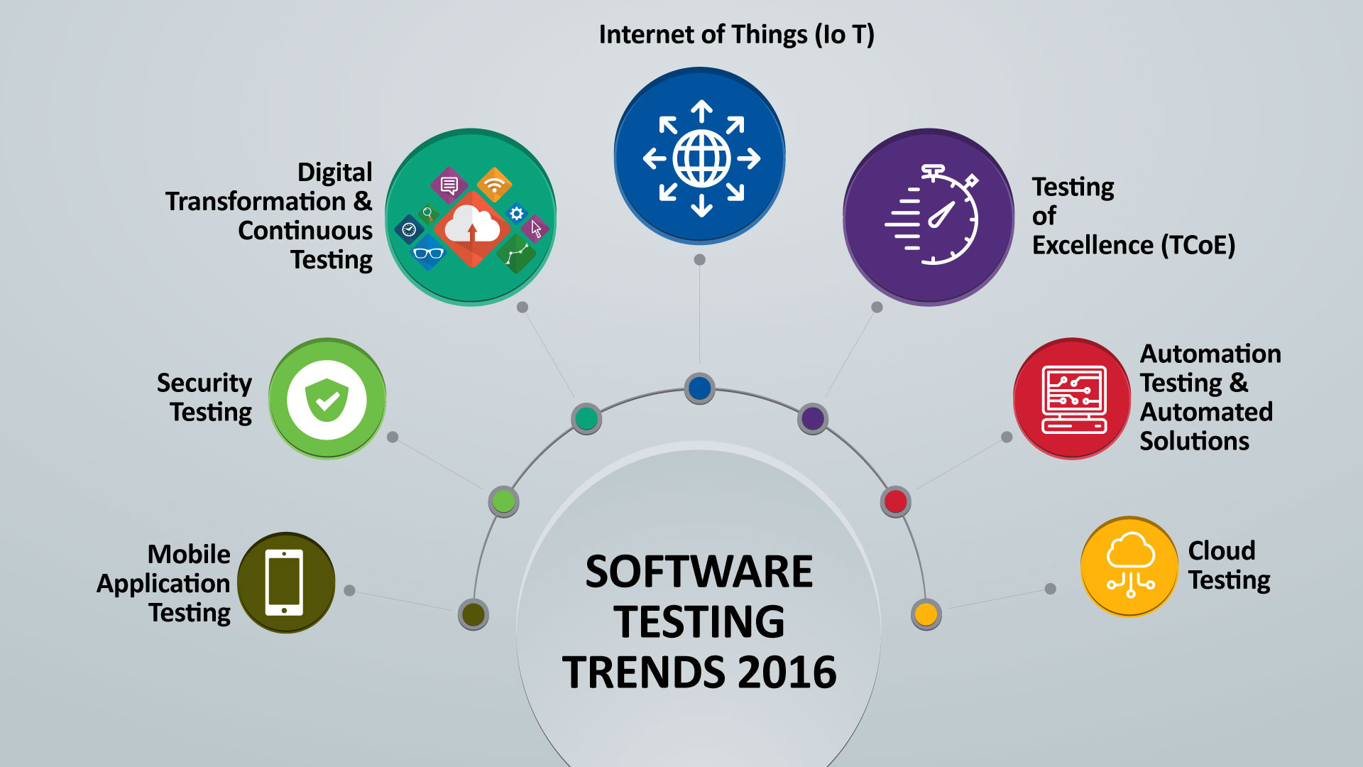 software-testing_trends_2016