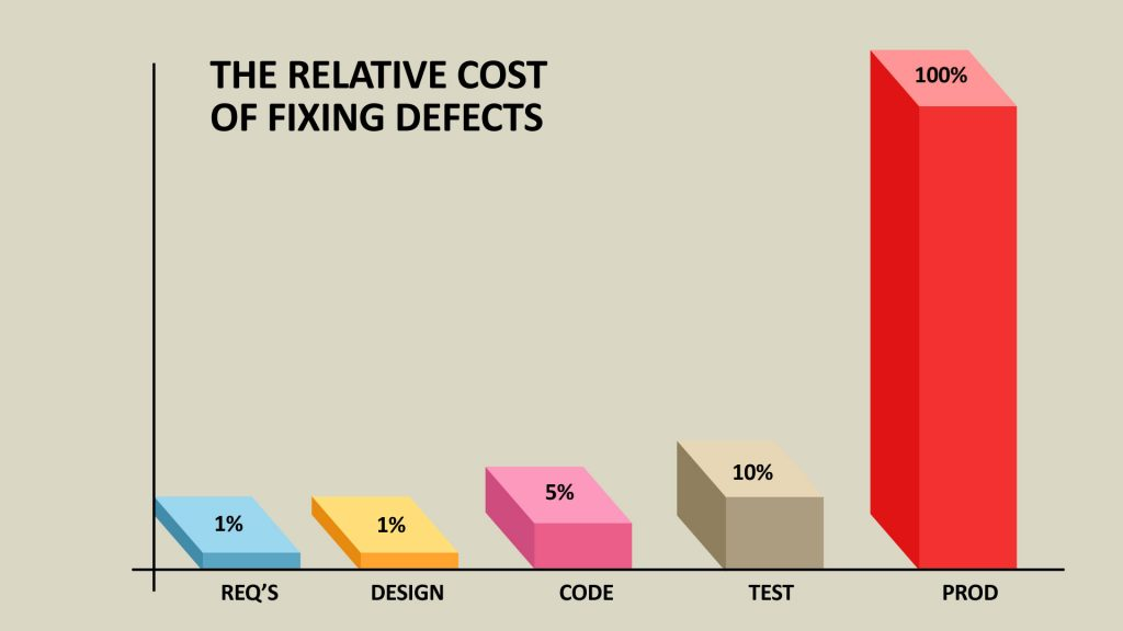 the-relative-cost-of-fixing-defects